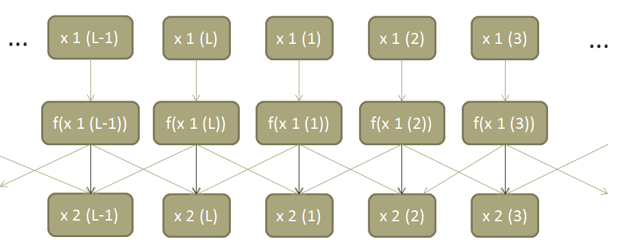 Coupled Logistic Map Coupling Diagram