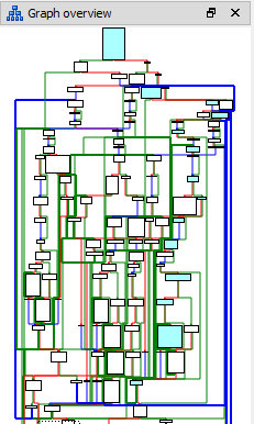 This is that awfully complicated flow graph for that awful function.